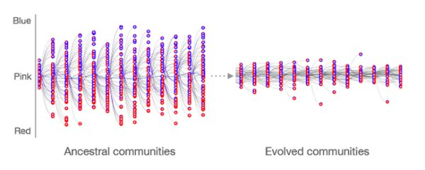 Selection on communities drives the evolution of heredity